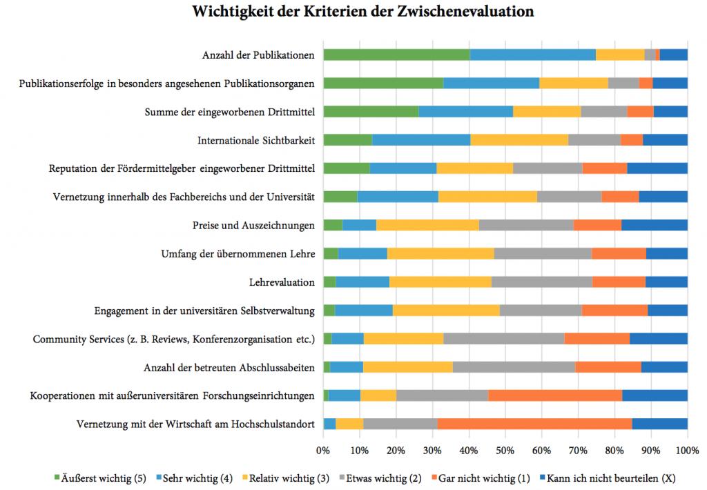 Diagramm: Wichtigkeit der Kriterien der Zwischenevaluation