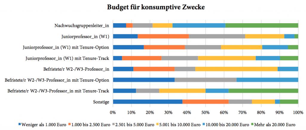 Diagramm: Budget für konsumptive Zwecke